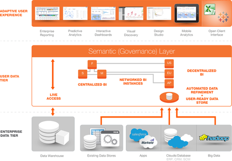 Cloud BI architecture